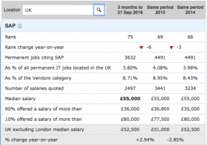 sap-job-market-in-uk